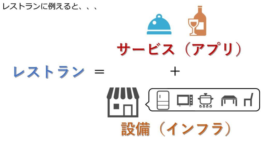 webシステムはアプリとインフラで構成されている。レストランに例えると、サービスと設備