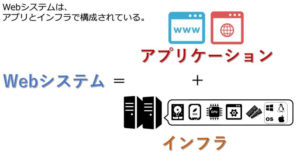 Webシステムは、アプリケーションとインフラで構成されている。