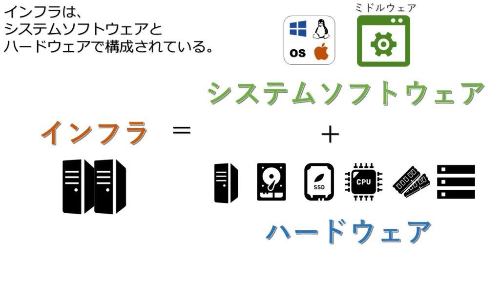 インフラはシステムソフトウェアとハードウェアの足し算